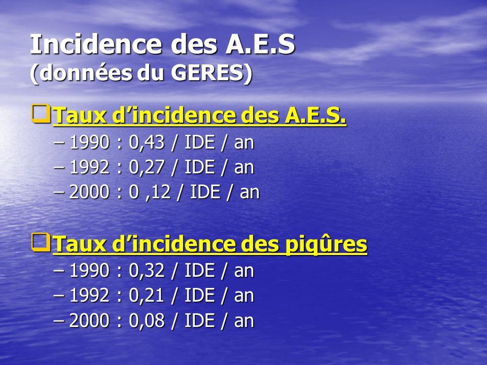 Incidence des A.E.S (données du GERES)