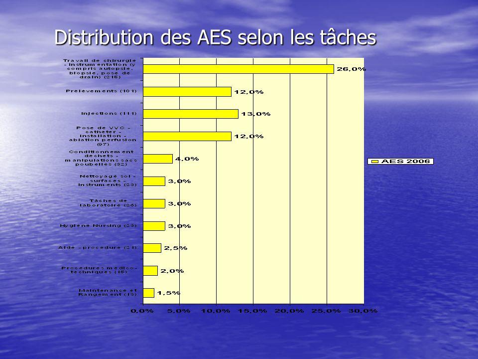 Distribution des AES selon les tâches