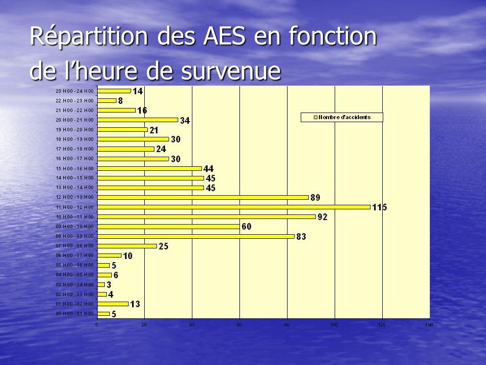 Répartition des AES en fonction de l'heure de survenue