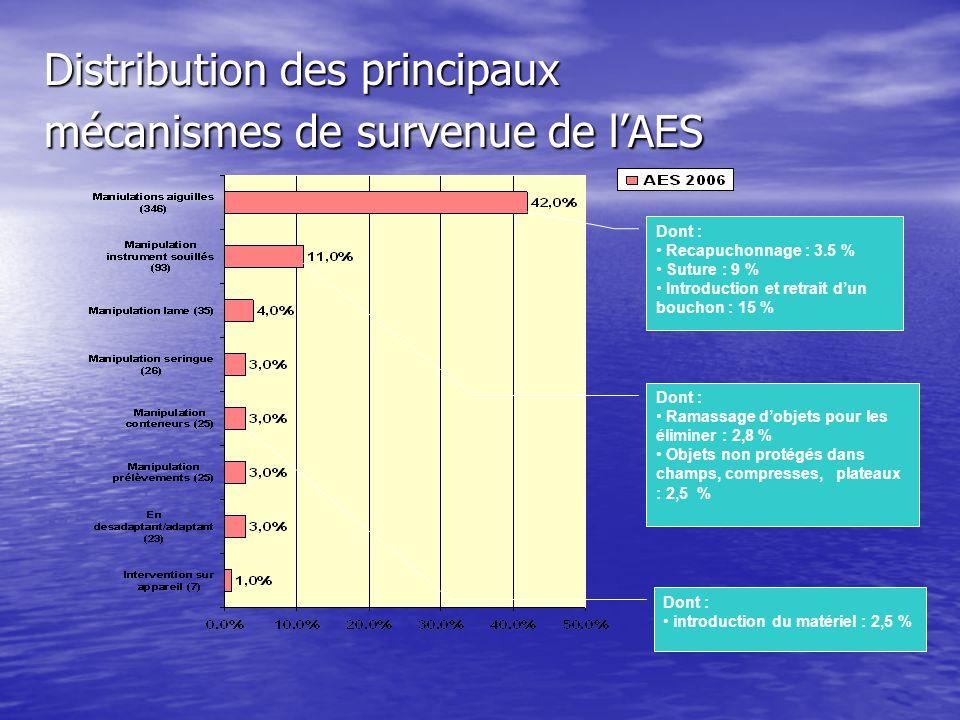 Distribution des principaux mécanismes de survenue de l'AES