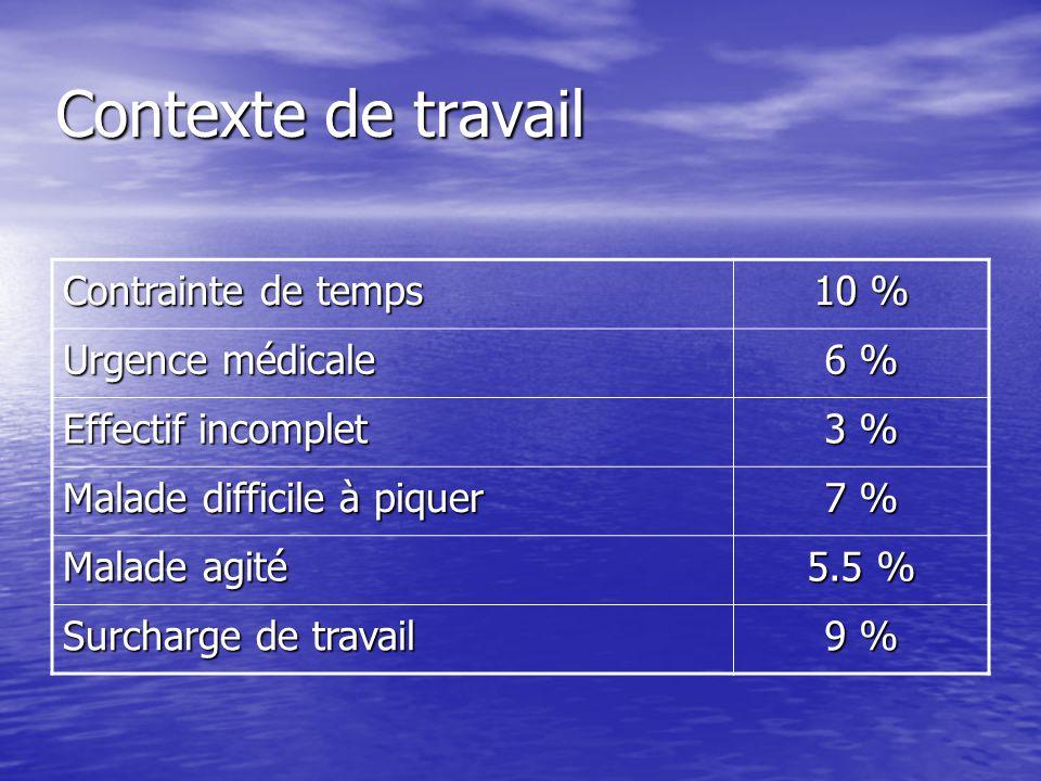 Contexte de travail Contrainte de temps 10 % Urgence médicale 6 %