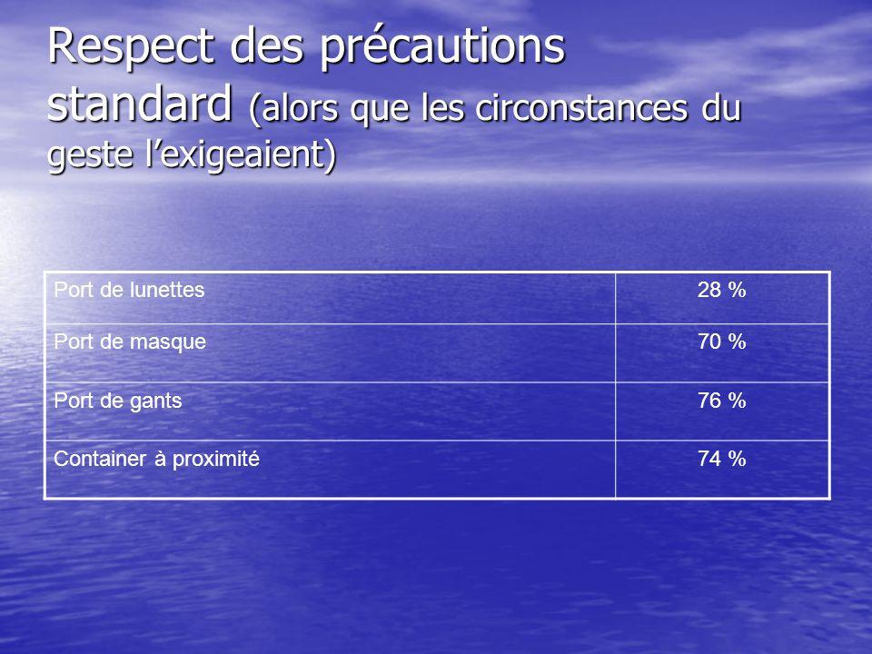 Respect des précautions standard (alors que les circonstances du geste l'exigeaient)