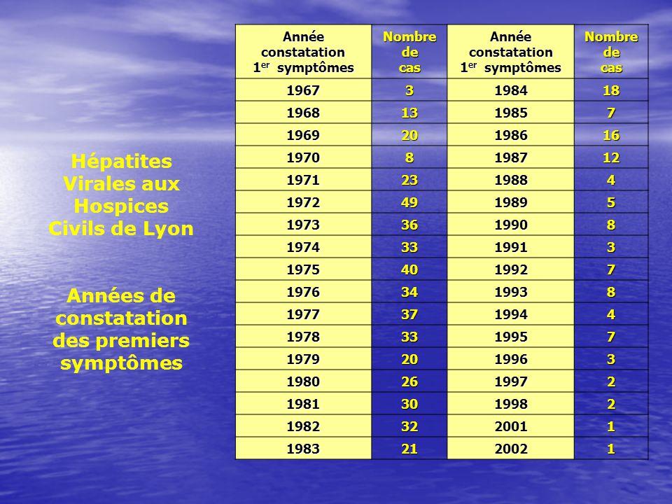 Hépatites Virales aux Hospices Civils de Lyon