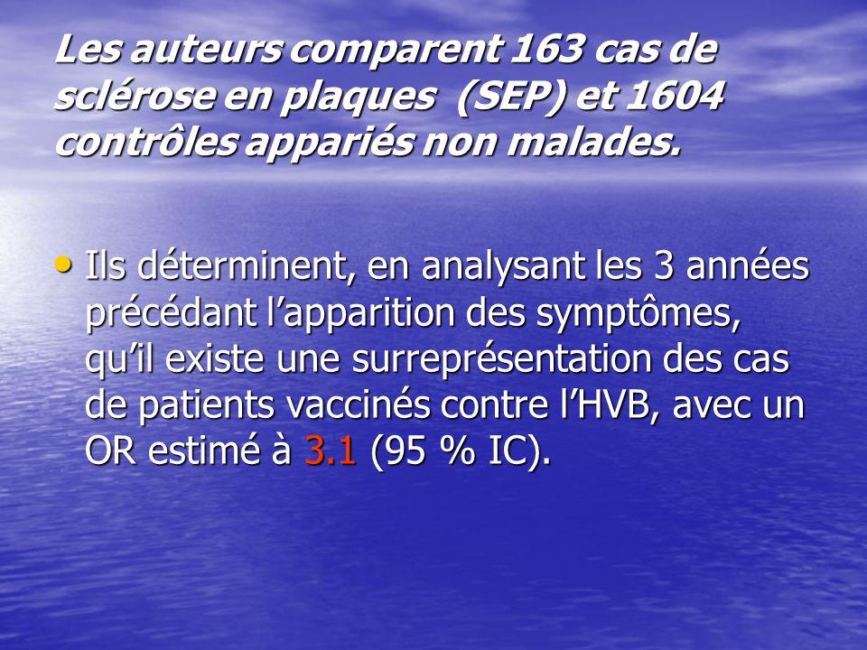Les auteurs comparent 163 cas de sclérose en plaques (SEP) et 1604 contrôles appariés non malades.