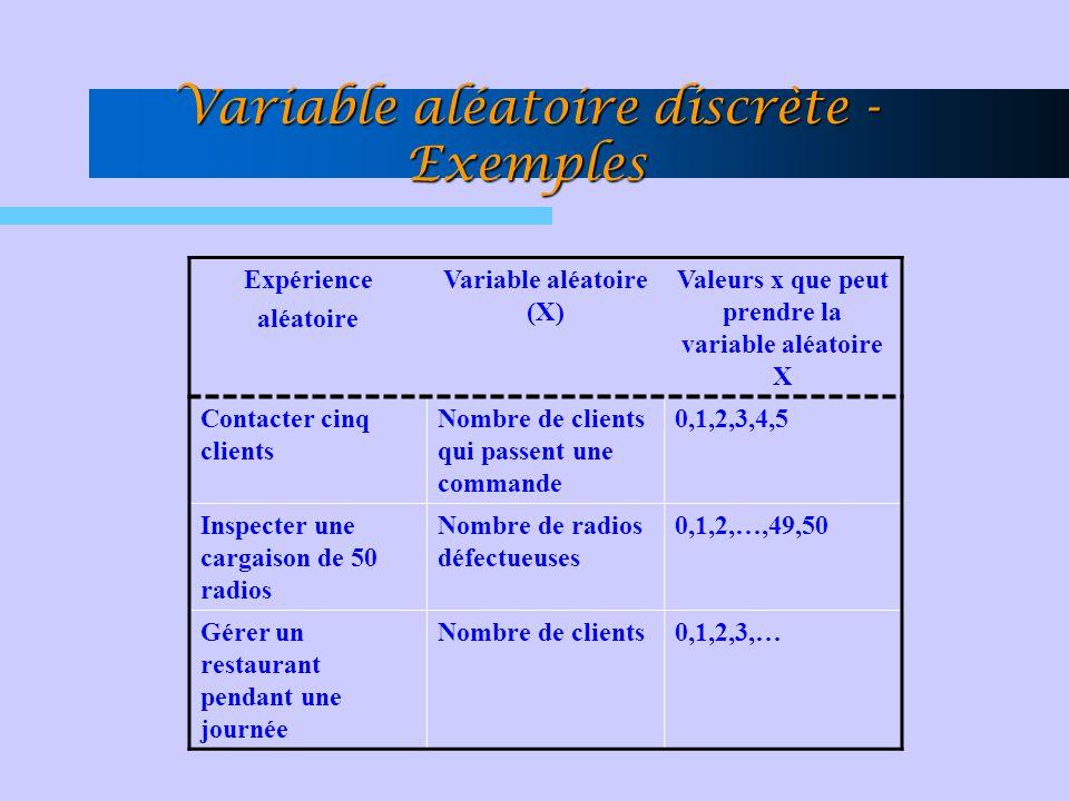 Variable aléatoire discrète - Exemples