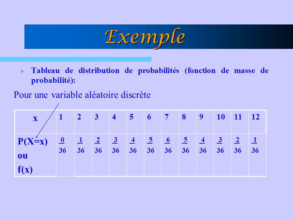 Pour une variable aléatoire discrète