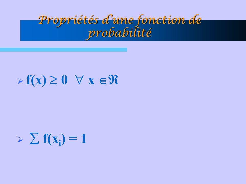 Propriétés d'une fonction de probabilité