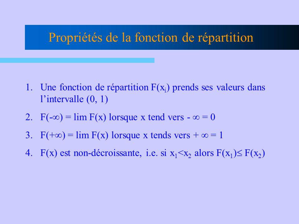 Propriétés de la fonction de répartition