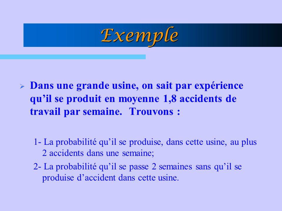 Exemple Dans une grande usine, on sait par expérience qu'il se produit en moyenne 1,8 accidents de travail par semaine. Trouvons :