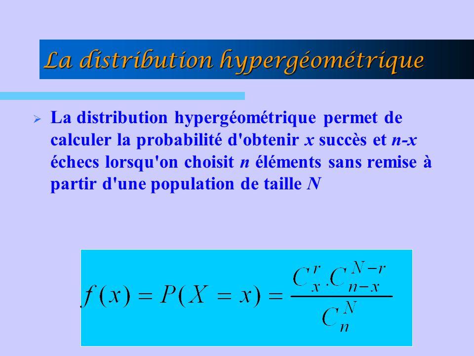 La distribution hypergéométrique