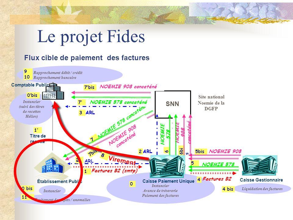Le projet Fides Flux cible de paiement des factures SNN Virement
