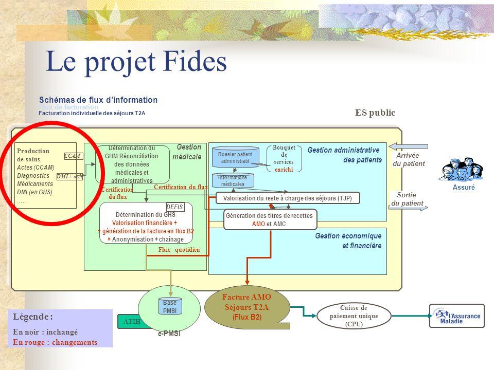 Le projet Fides ES public Légende :