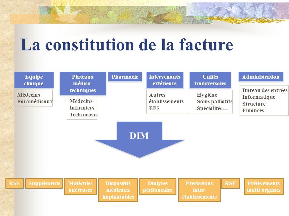La constitution de la facture