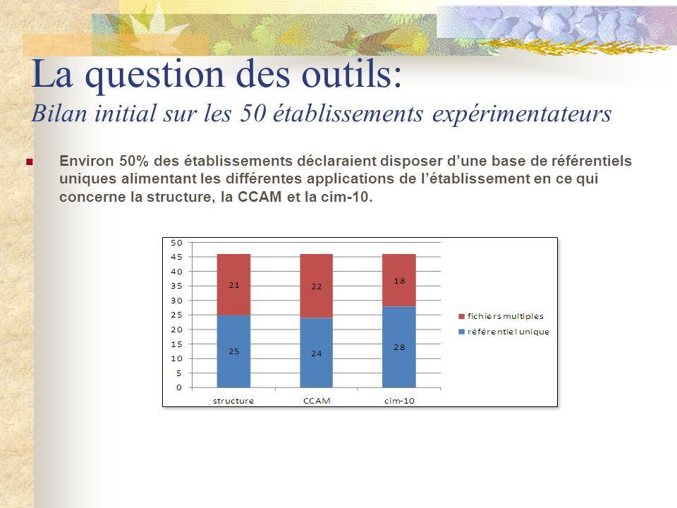 La question des outils: Bilan initial sur les 50 établissements expérimentateurs
