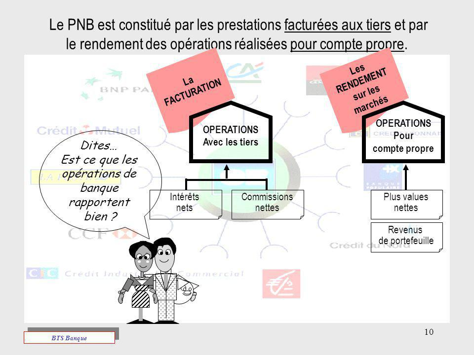 Le PNB est constitué par les prestations facturées aux tiers et par le rendement des opérations réalisées pour compte propre.