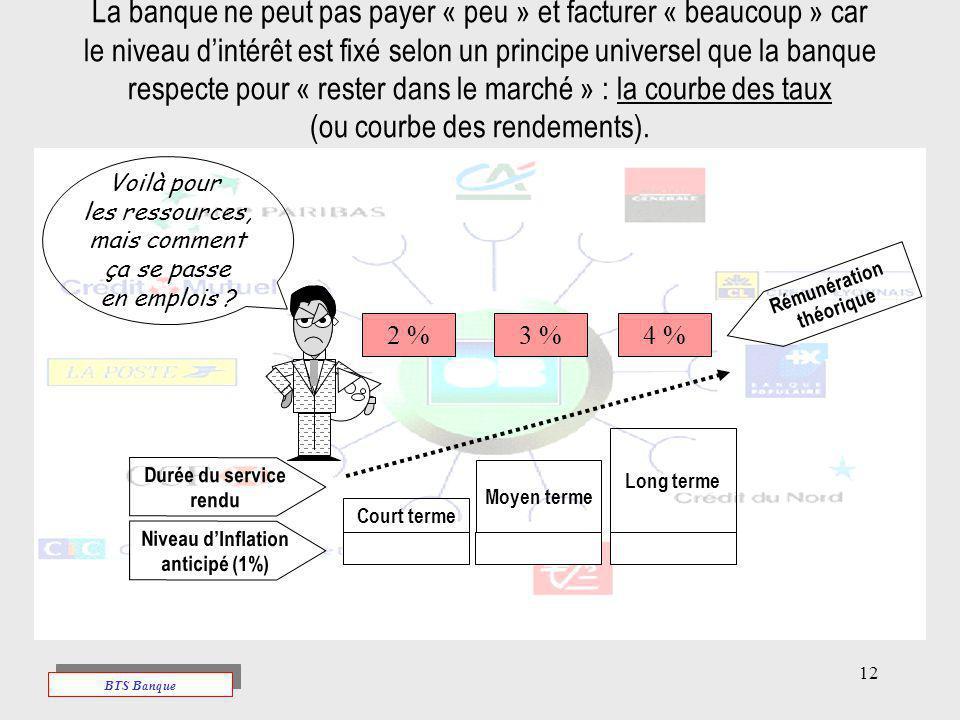 La banque ne peut pas payer « peu » et facturer « beaucoup » car le niveau d'intérêt est fixé selon un principe universel que la banque respecte pour « rester dans le marché » : la courbe des taux (ou courbe des rendements).