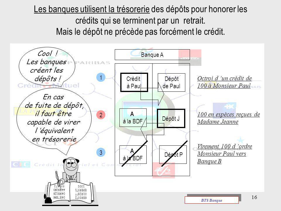 Les banques utilisent la trésorerie des dépôts pour honorer les crédits qui se terminent par un retrait. Mais le dépôt ne précède pas forcément le crédit.