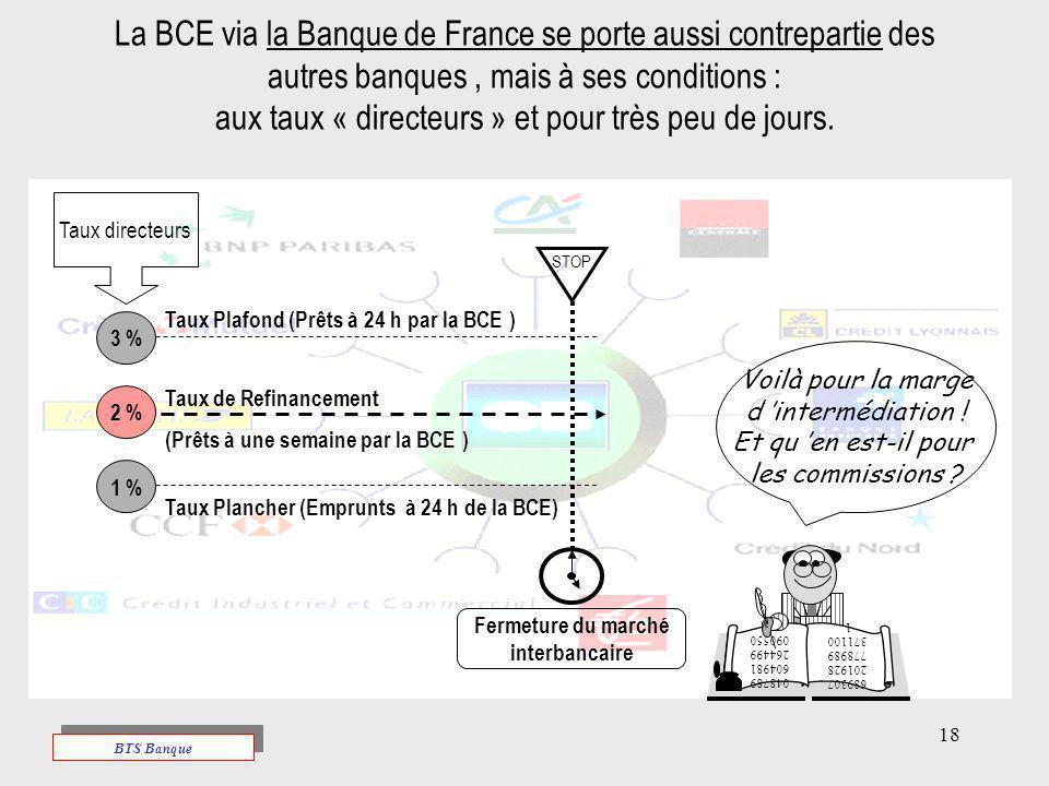 La BCE via la Banque de France se porte aussi contrepartie des autres banques , mais à ses conditions : aux taux « directeurs » et pour très peu de jours.