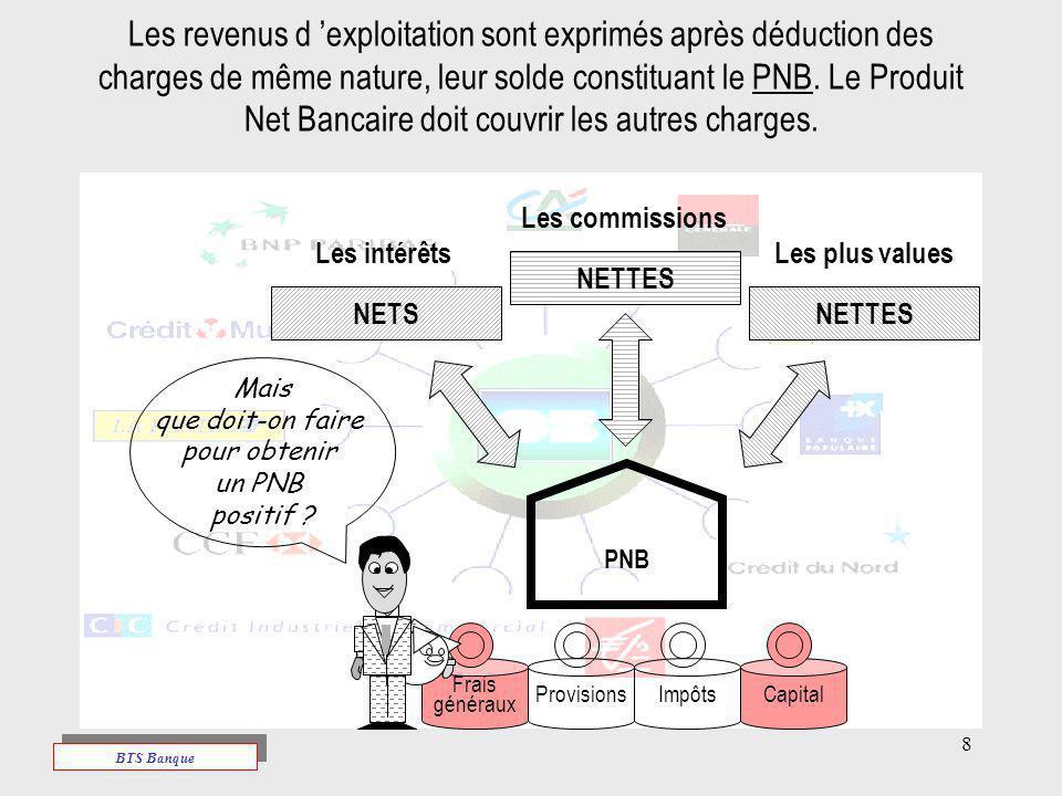 Les revenus d 'exploitation sont exprimés après déduction des charges de même nature, leur solde constituant le PNB. Le Produit Net Bancaire doit couvrir les autres charges.