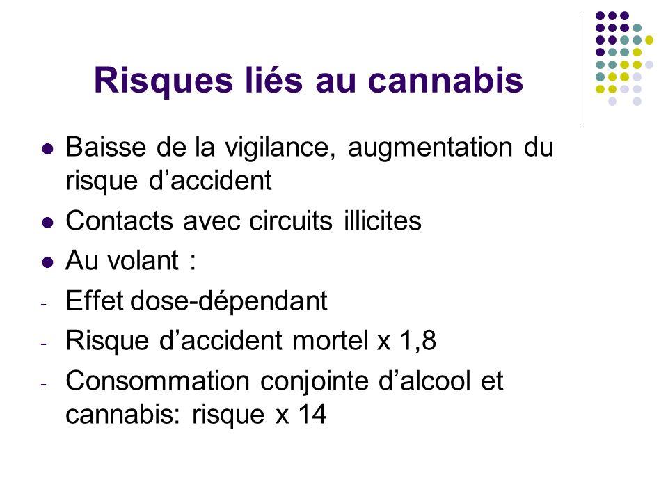 Risques liés au cannabis