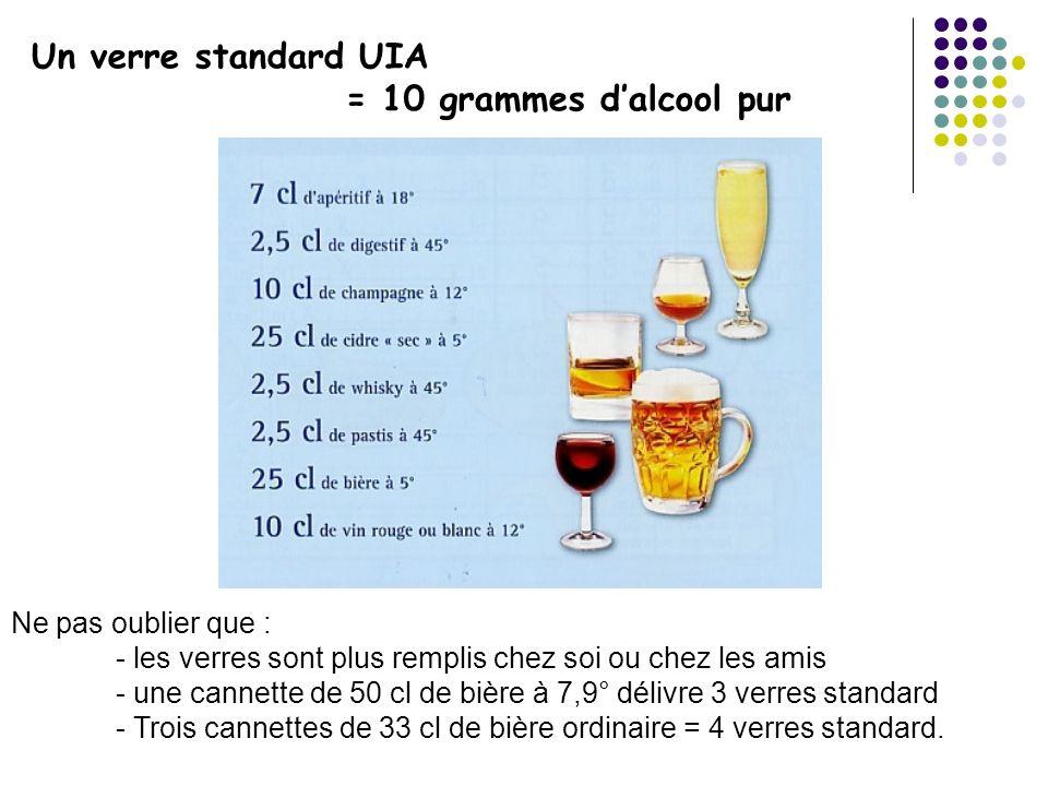 Un verre standard UIA = 10 grammes d'alcool pur Ne pas oublier que :