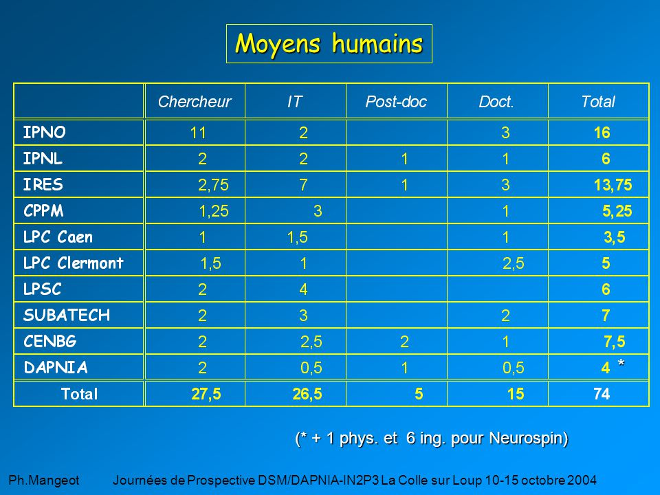 Moyens humains * (* + 1 phys. et 6 ing. pour Neurospin)