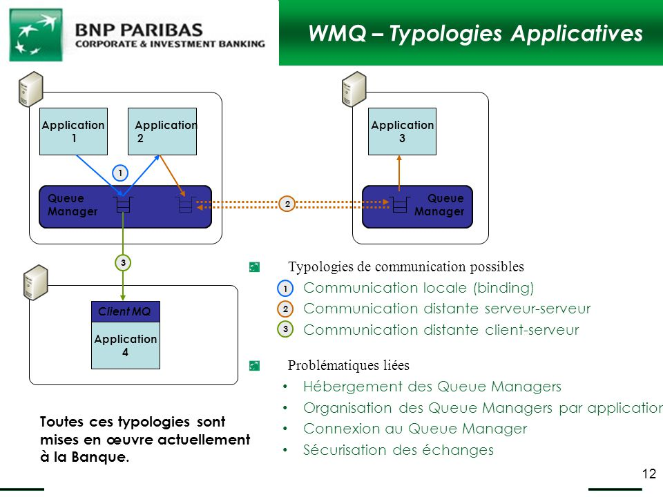 WMQ – Typologies Applicatives
