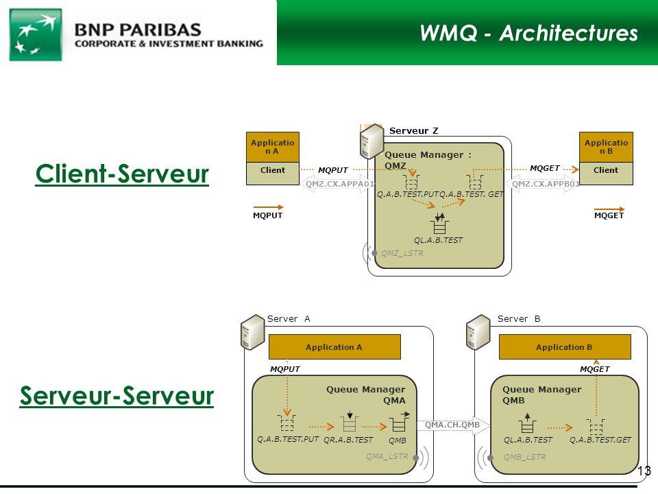 Client-Serveur Serveur-Serveur WMQ - Architectures Queue Manager : QMZ
