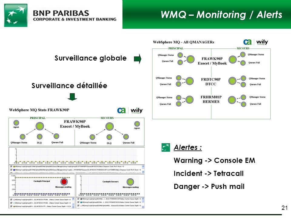 WMQ – Monitoring / Alerts