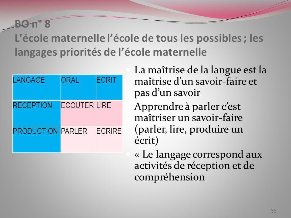 BO n° 8 L'école maternelle l'école de tous les possibles ; les langages priorités de l'école maternelle