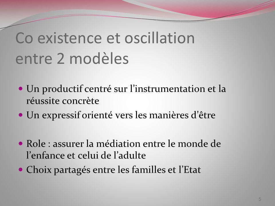 Co existence et oscillation entre 2 modèles