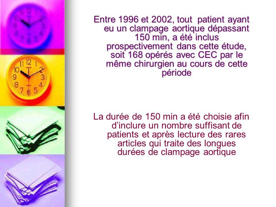 Entre 1996 et 2002, tout patient ayant eu un clampage aortique dépassant 150 min, a été inclus prospectivement dans cette étude, soit 168 opérés avec CEC par le même chirurgien au cours de cette période