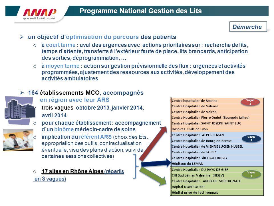Programme National Gestion des Lits