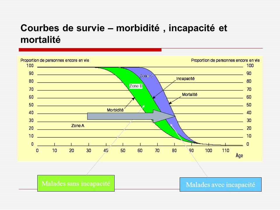 Courbes de survie – morbidité , incapacité et mortalité