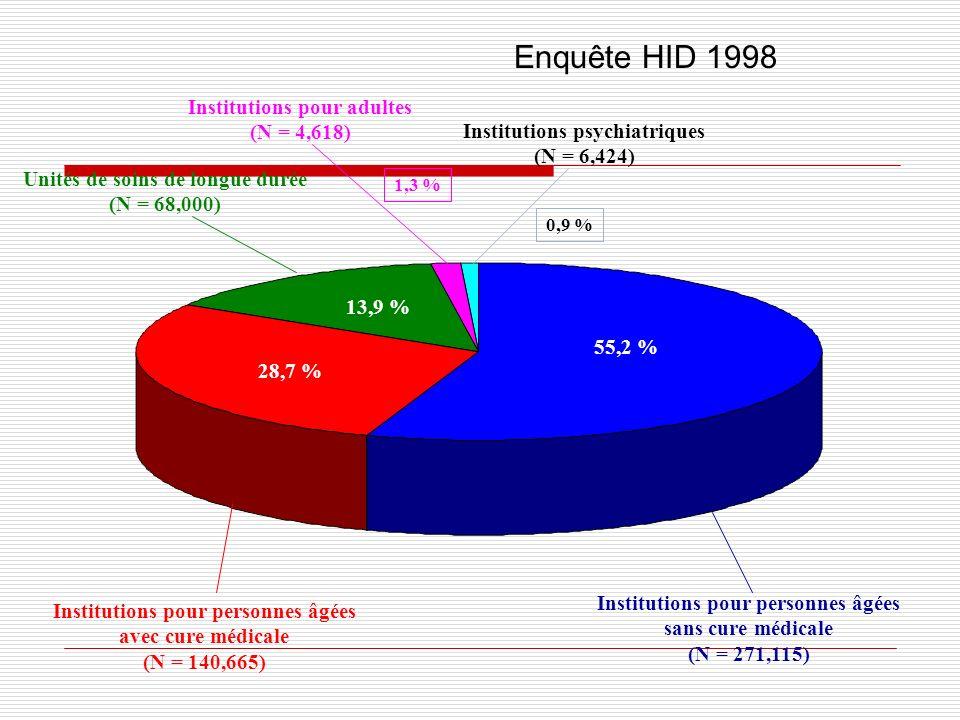 Enquête HID 1998 Institutions pour adultes (N = 4,618)