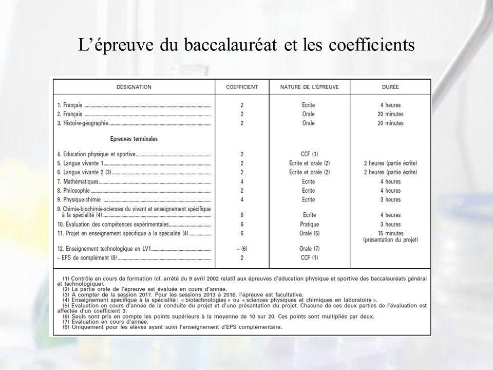 L'épreuve du baccalauréat et les coefficients