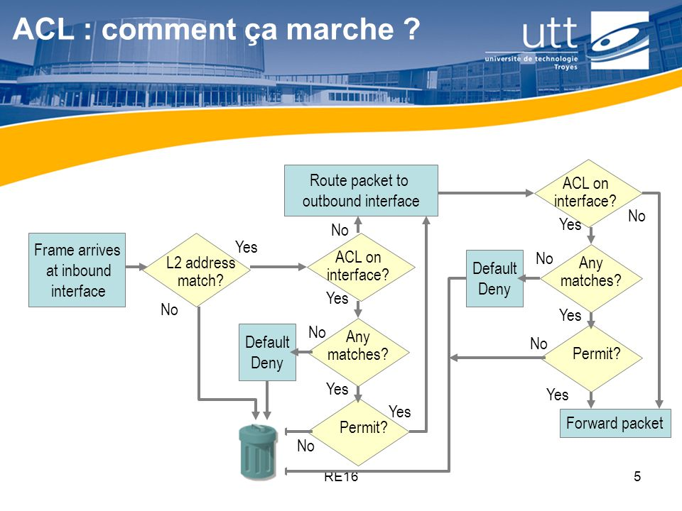 ACL : comment ça marche ACL on interface No Route packet to