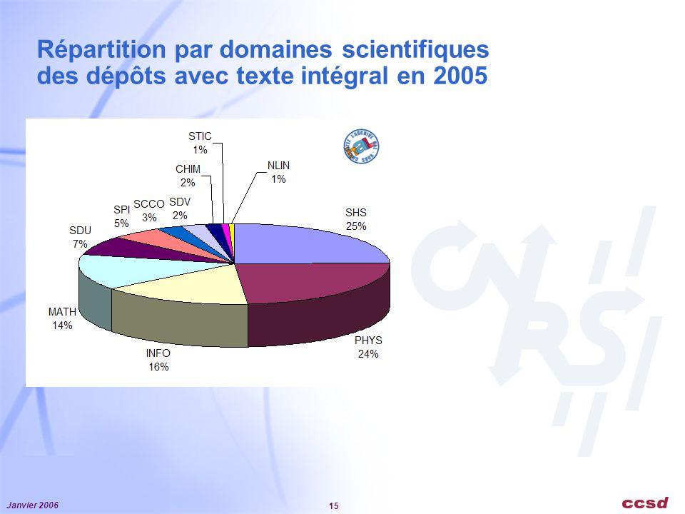 Répartition par domaines scientifiques des dépôts avec texte intégral en 2005