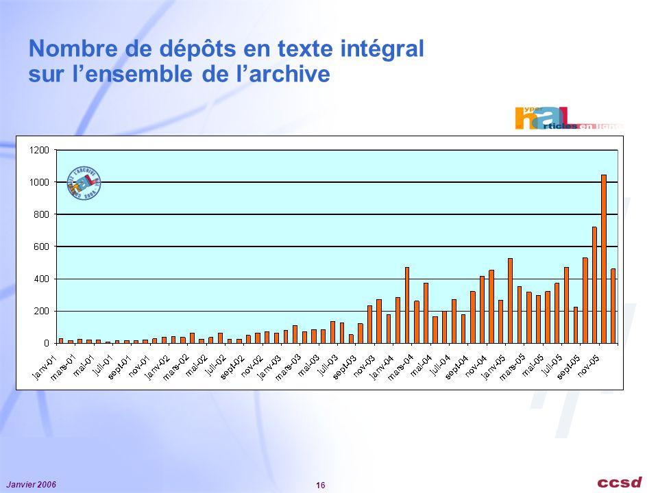Nombre de dépôts en texte intégral sur l'ensemble de l'archive