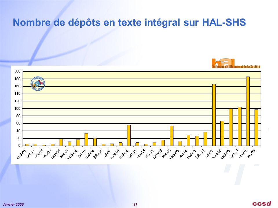 Nombre de dépôts en texte intégral sur HAL-SHS