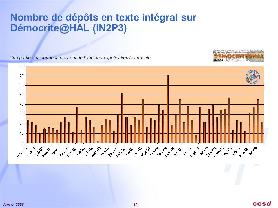 Nombre de dépôts en texte intégral sur Démocrite@HAL (IN2P3)