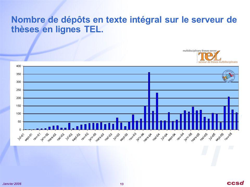 Nombre de dépôts en texte intégral sur le serveur de thèses en lignes TEL.