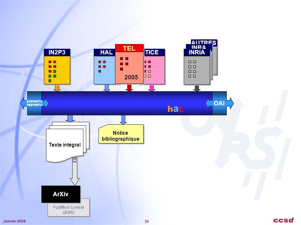 haL TEL AUTRES INRA INRIA IN2P3 HAL TICE 2005 OAI ArXiv Notice