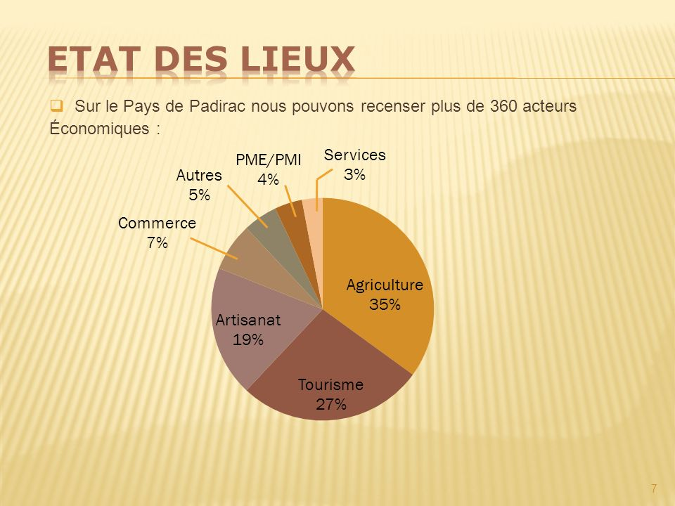 Etat des lieux Sur le Pays de Padirac nous pouvons recenser plus de 360 acteurs Économiques :