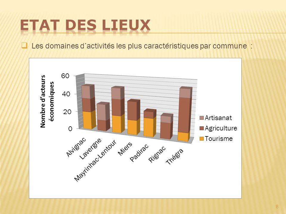 Etat des lieux Les domaines d'activités les plus caractéristiques par commune :