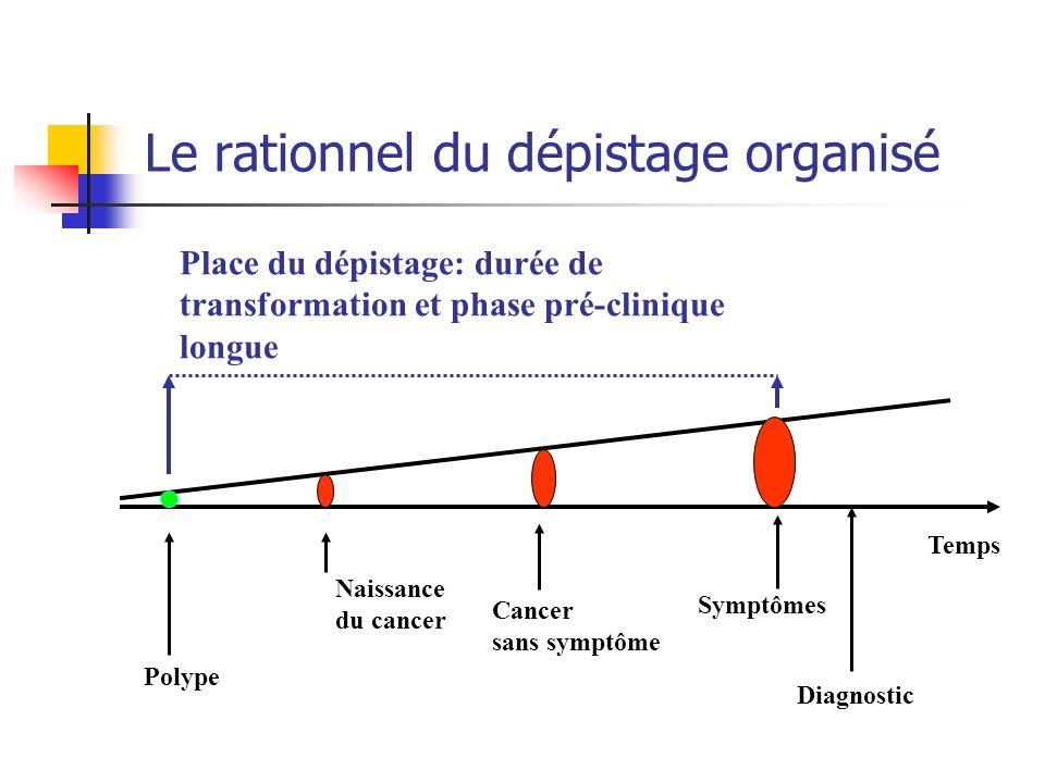 Le rationnel du dépistage organisé