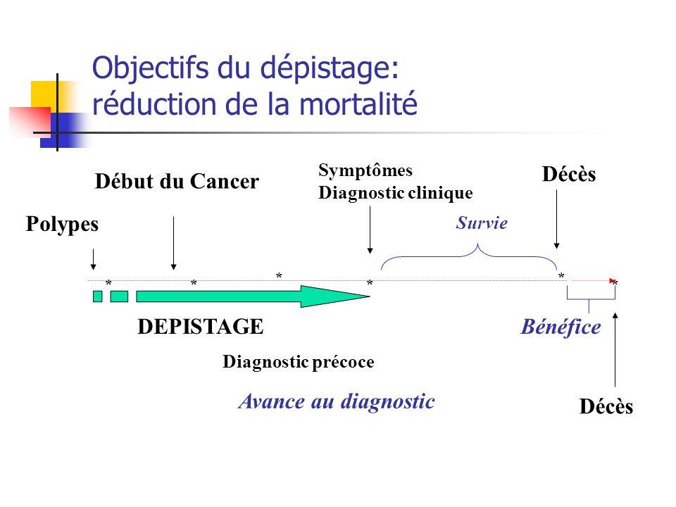 Objectifs du dépistage: réduction de la mortalité