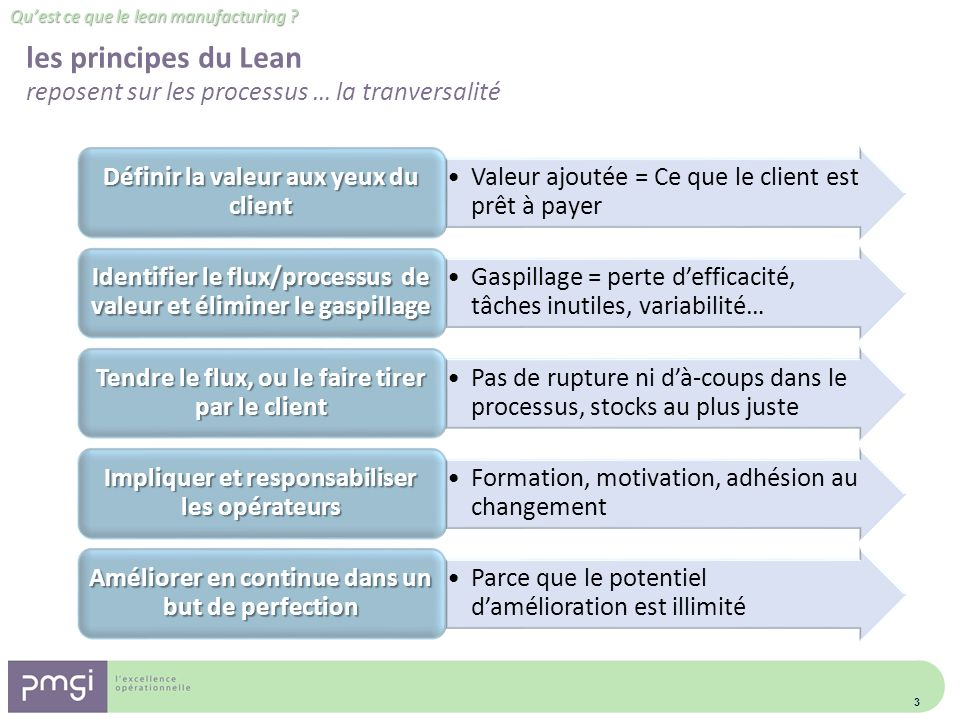les principes du Lean reposent sur les processus … la tranversalité