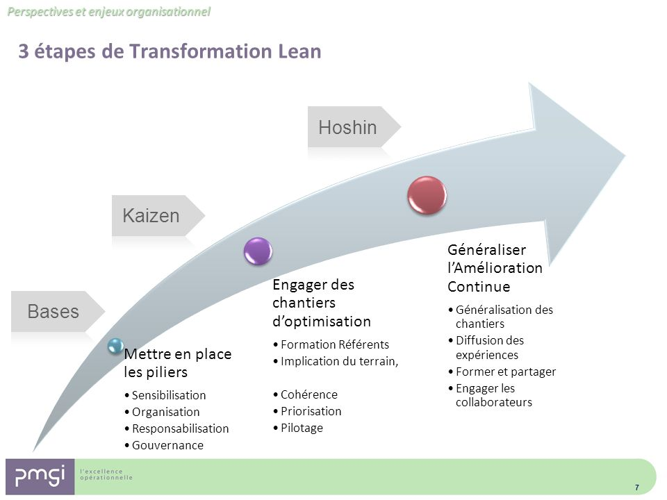 3 étapes de Transformation Lean