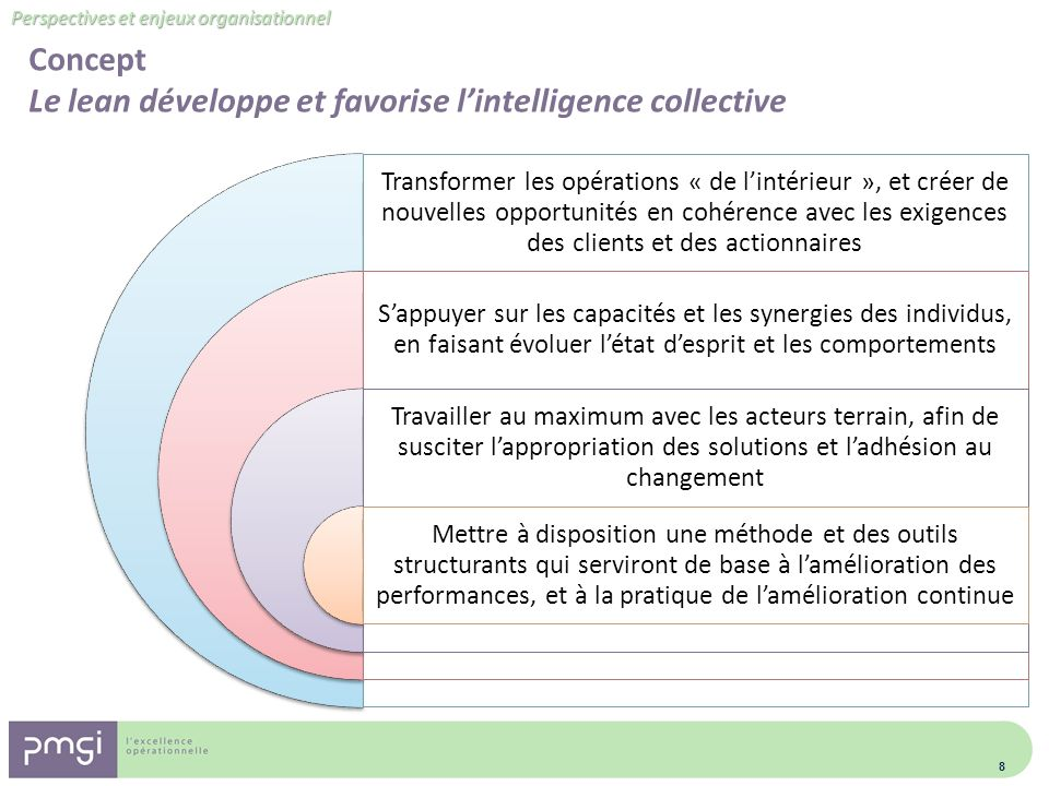 Concept Le lean développe et favorise l'intelligence collective